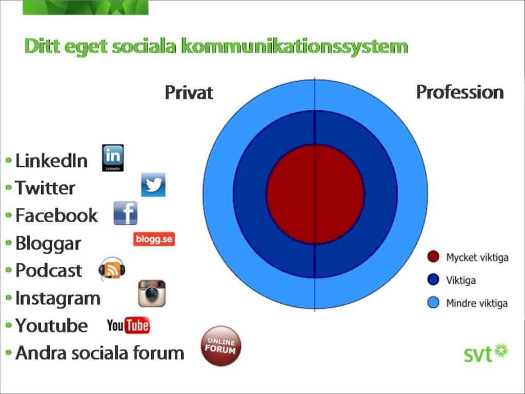 Sociala kommunikationssystem